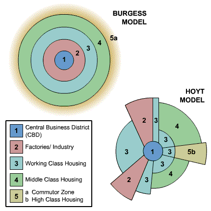 Many criticisms of the Hoyt Sector Model are similar to