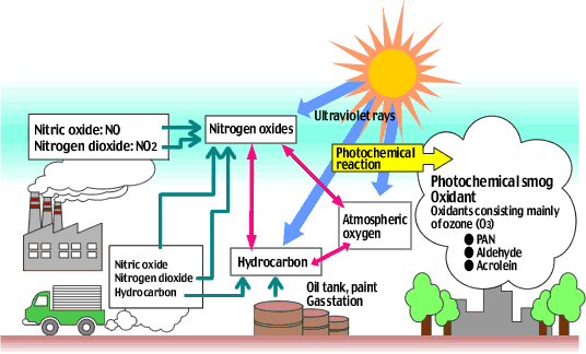 Photochemical smog is the most widely known and perhaps most ...