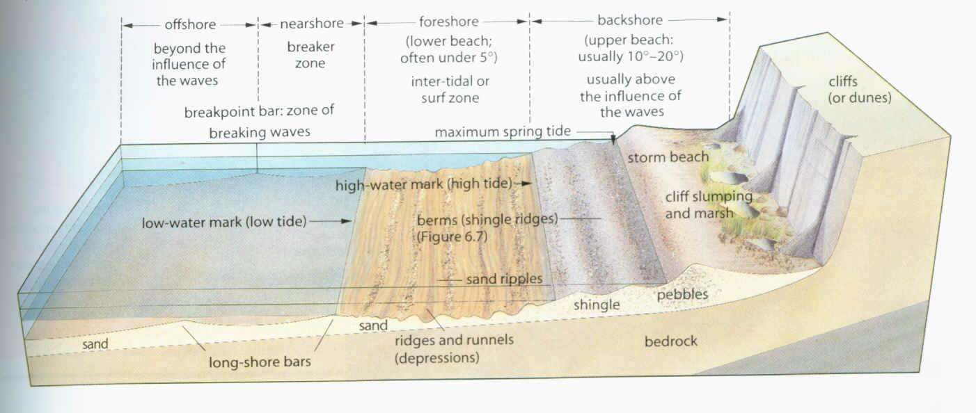 Investigate changes in beach characteristics with increasing wave zones and beach morphology diagram figure 22 ccuart Gallery