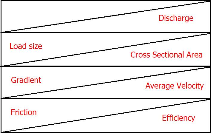 the bradshaw model