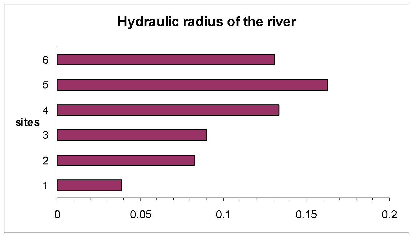 How do you calculate the efficiency of a certain point of a river?