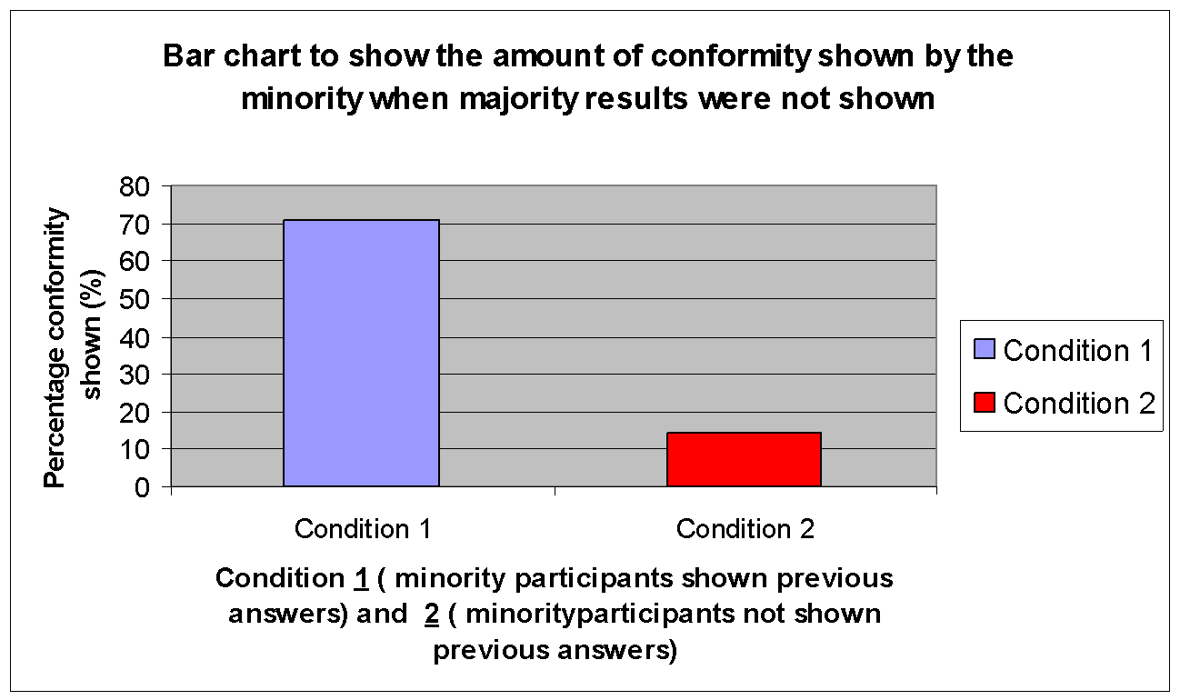 how minority views afects majority conformity a level experiment 2 results figure 7