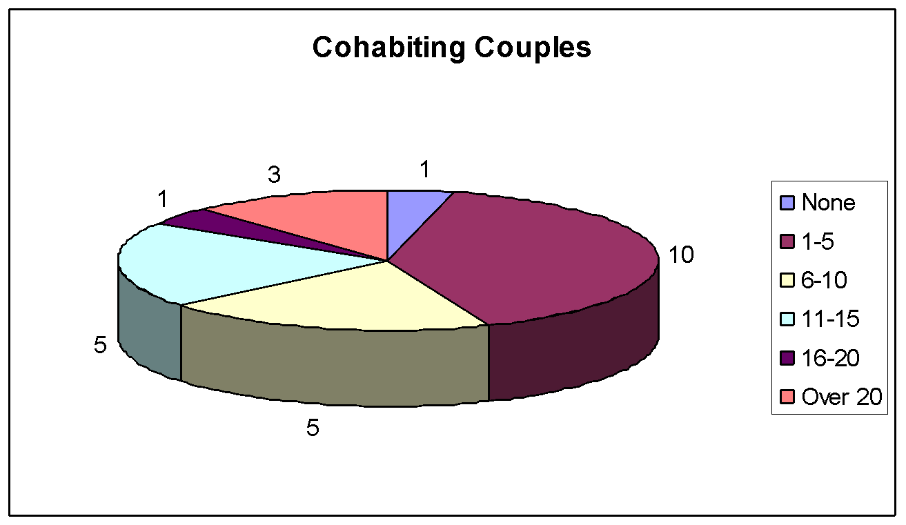 cohabitation essay Essays tagged: cohabitation effects of living together on'('family' comptoms encyclopedia ion cohabiting couples in the us, this shift in the traditional family is becoming more apparent.