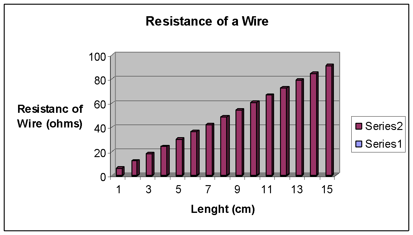 resistance of a wire 7 essay Thickness of the wire: the thicker the wire is the more free electrons in the current can spread out moving over a larger area therefore there is a smaller chance of colliding with the positive ions, thus it decreases the resistance.