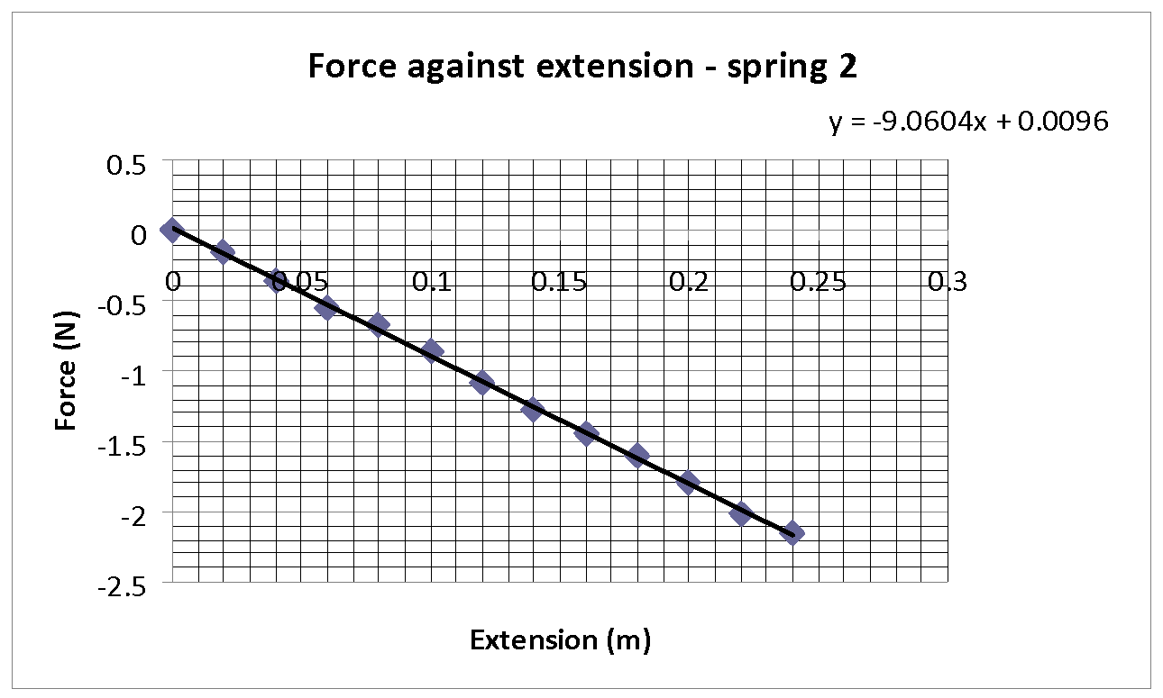 how to make a force extension graph on excel