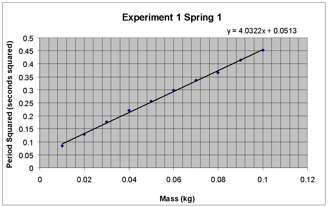 an experiment on the force of springs in an accelerating cart Activity p07: acceleration of a cart (acceleration sensor, motion sensor) the component of force acting on the cart 1 before recording any data for later analysis experiment with the motion sensor to make.