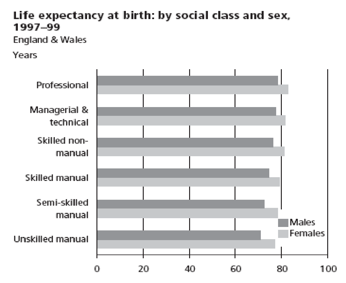 poverty and health a level sociology marked by teachers com the above graph shows that for the period 1997 99 life expectancy at birth in england and wales for males in the professional group was 7 4 years more than
