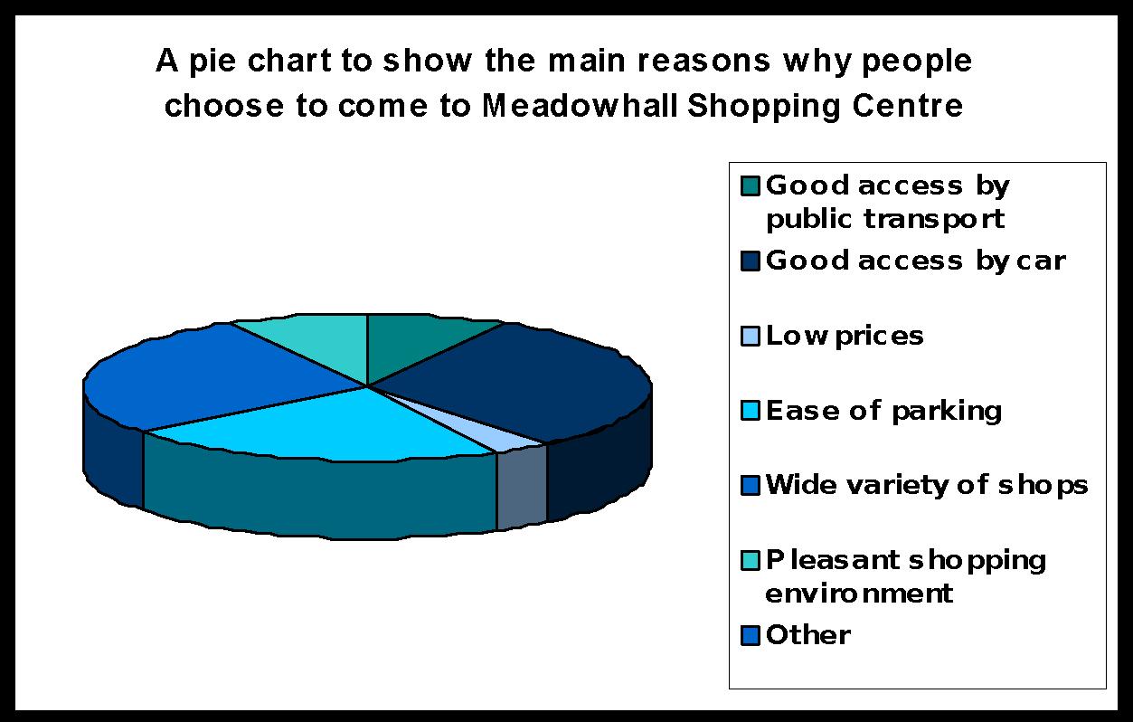 Springdale Shopping Survey
