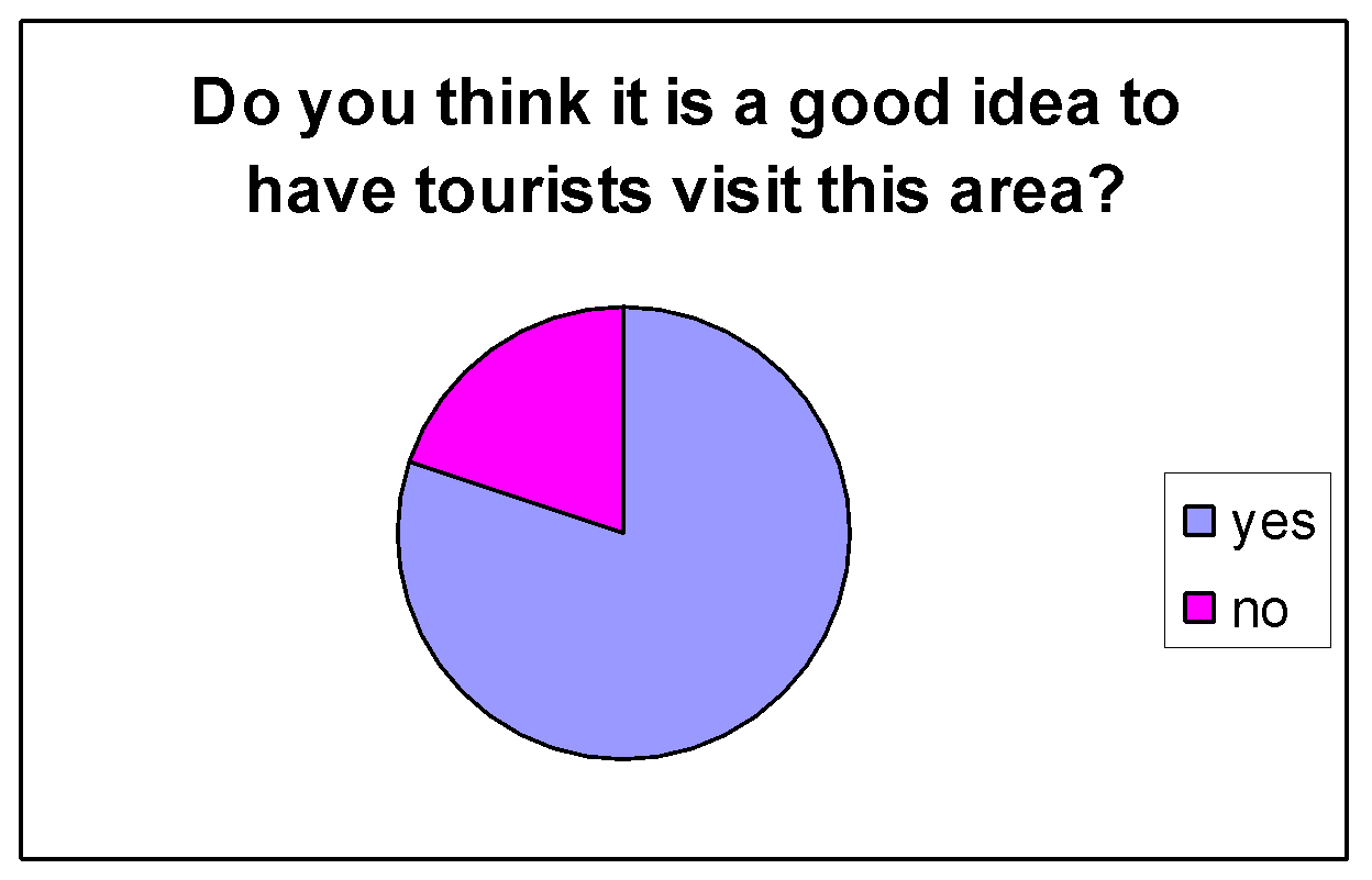 geography coursework effects tourism Geography tourism in many of the impacts of tourism are positive, but others present challenges which need to be overcome if tourism in the lake district is to.