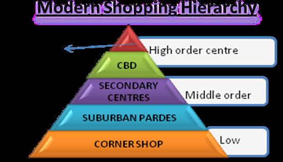 Comparison/convenience shops (geography)?