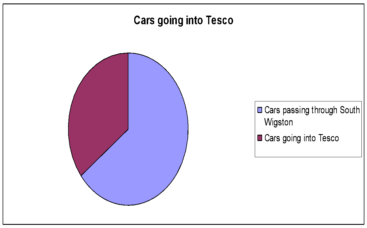 describe the stakeholders who influence the purpose of tesco