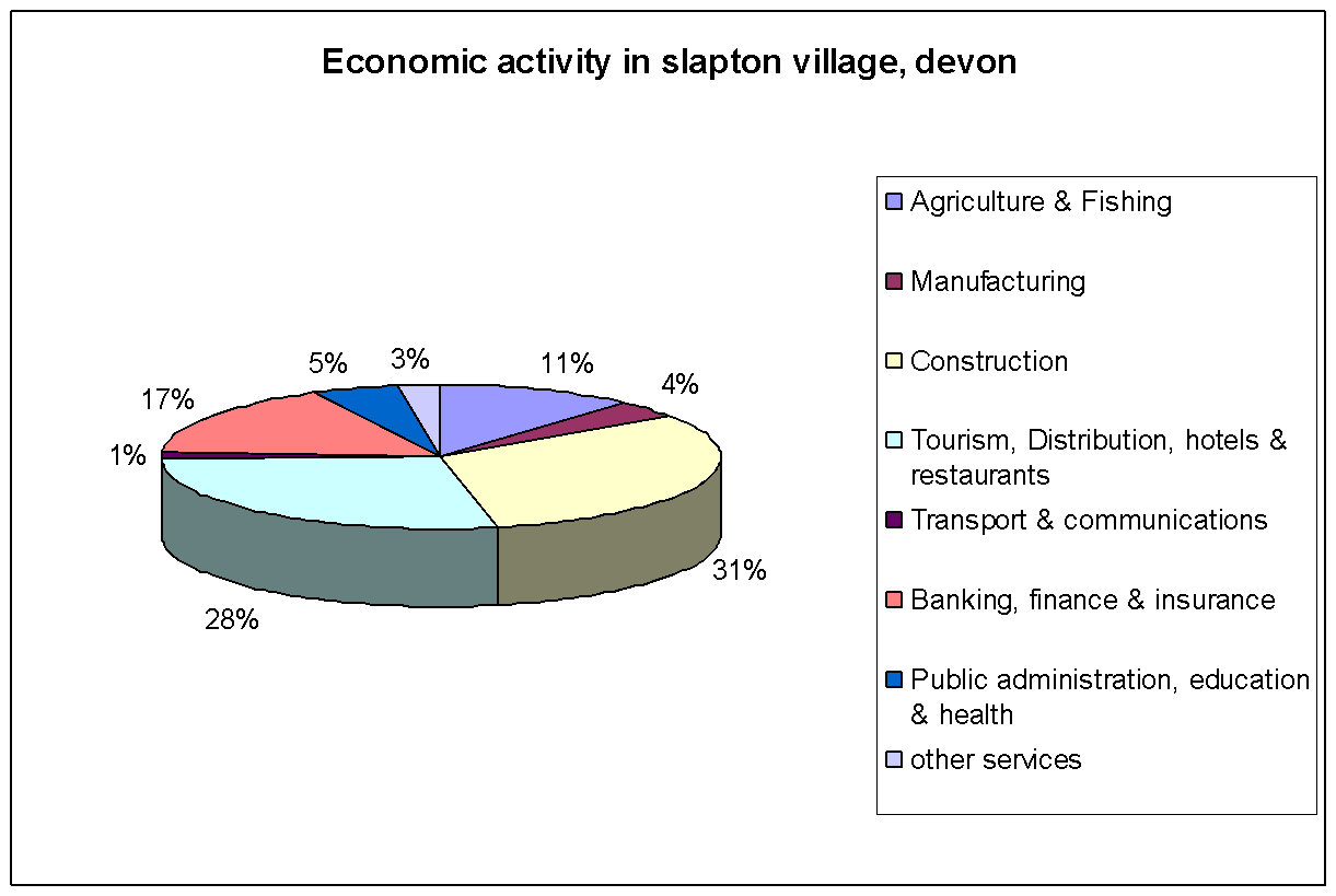 How has the landscape developed along the coastline between prawle this is the economic activity for slapton village devon from the pie chart you can clearly see that the majority of economic activity is from construction nvjuhfo Image collections