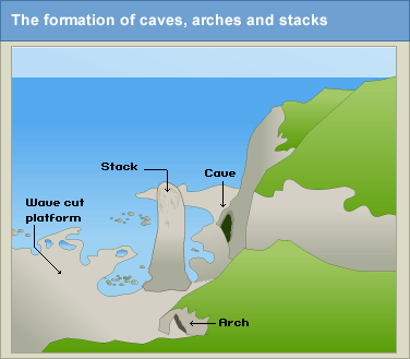 bitesize geography coursework This page covers river systems, processes shaping rivers, upper and lower course landforms, flooding and flood management.