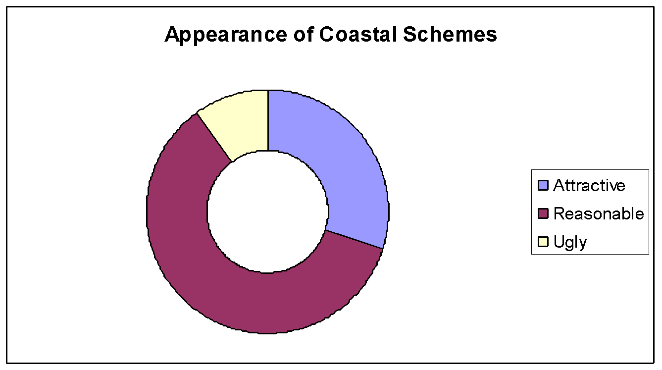 Geography Coast Questionnaire Help?