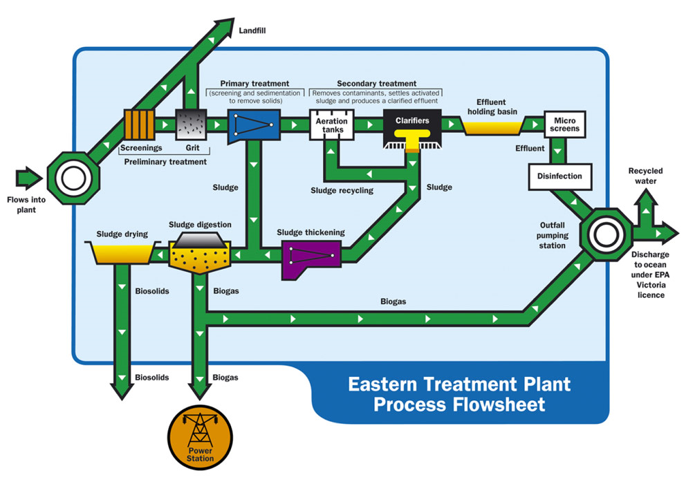 Essay on melbournes water supply gcse geography marked by image01g figure 11 flow diagram ccuart Choice Image