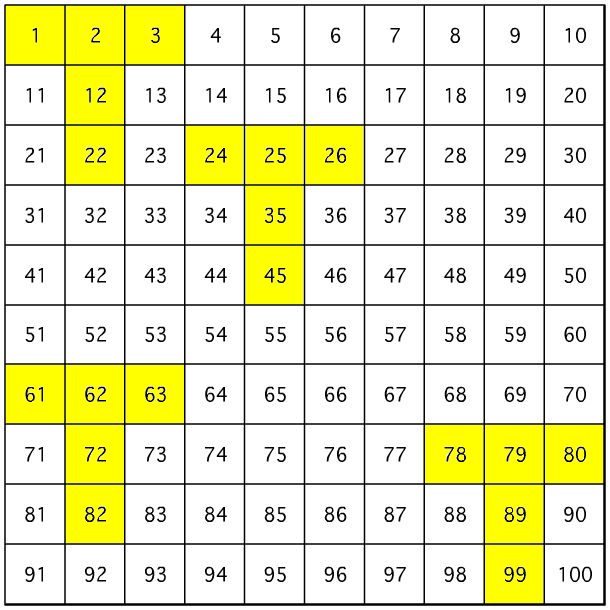 T-Totals 10x10 Grid - GCSE Maths - Marked by Teachers.com