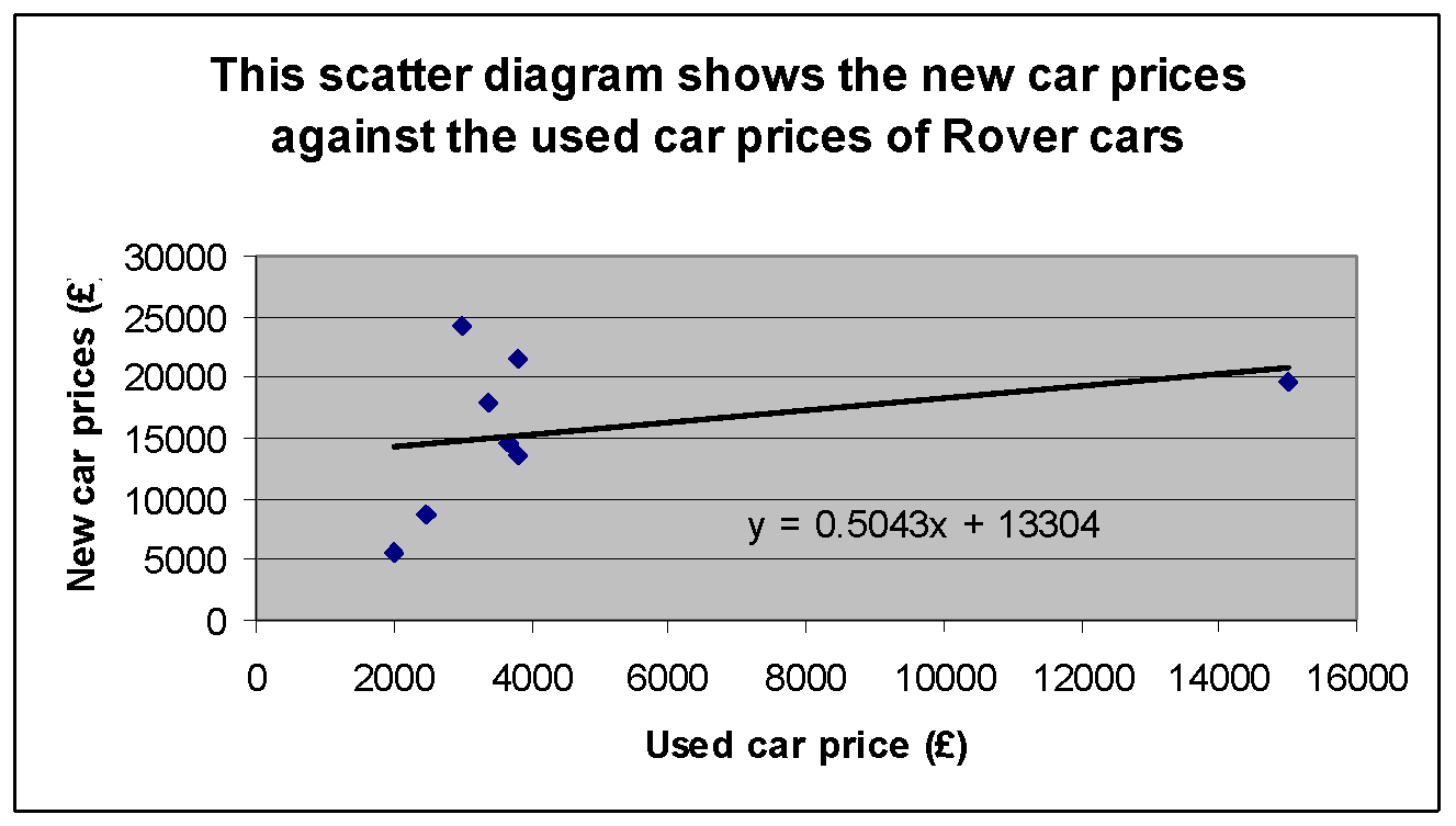 Scatter Graph on Garys Car sales Coursework for maths/Statistics?