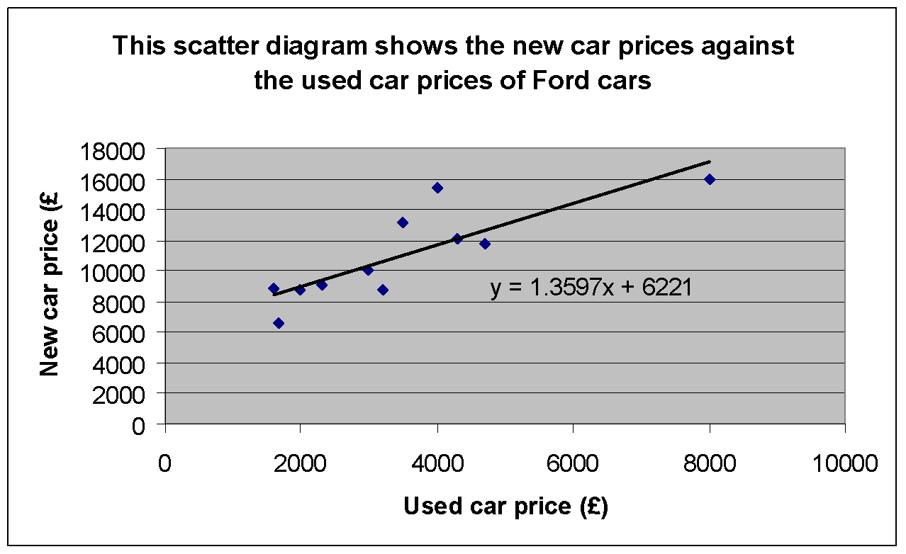 Used car prices coursework