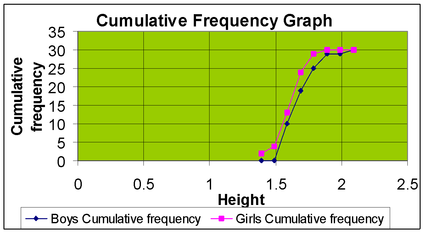 how to make a cumulative frequency graph on ti-84