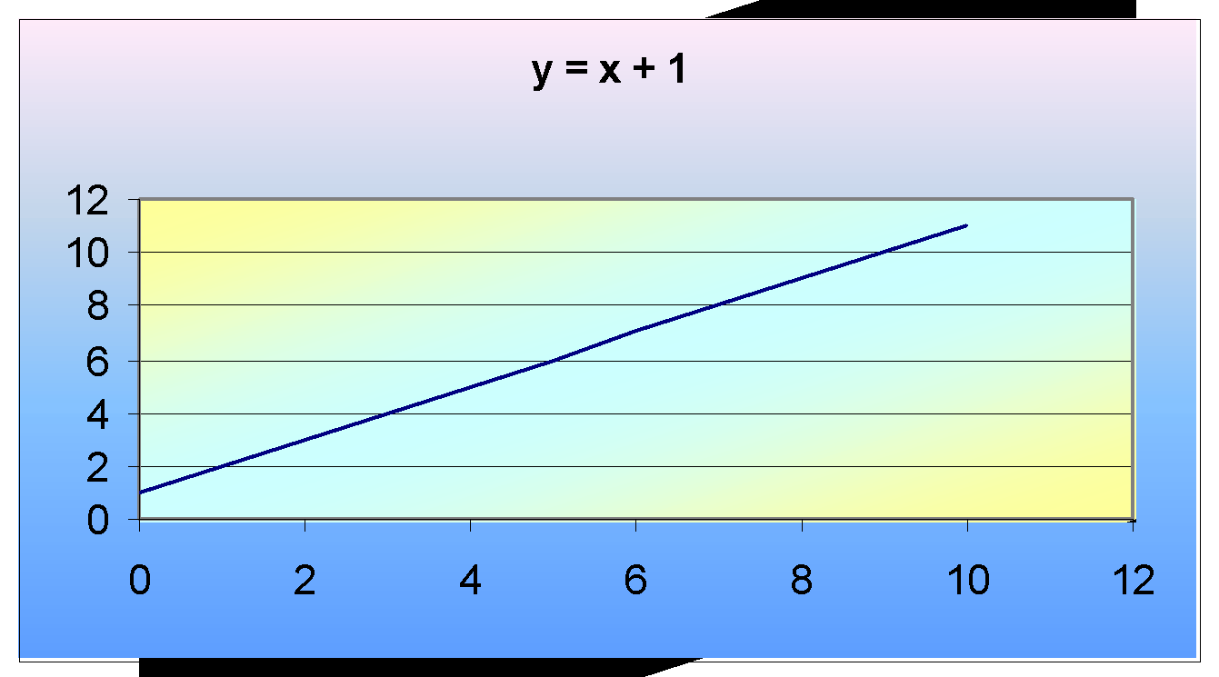Area Under a Straight Line Graph - Calculate the area under a