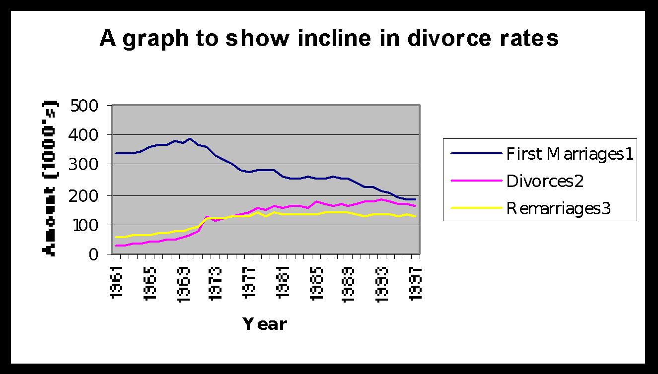 leading cause of divorce statistics