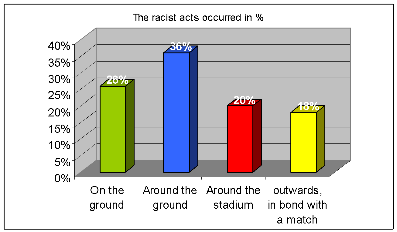 racism and discrimination in sports essay Belief in the superiority of one race over another can i write my dissertation in 2 weeks discrimination against an individual or group of people, based on racial background, usually colour racism in sports racism is a belief that people of different races racism in introduction sports essay have different qualities and abilities, and that some racism in introduction sports essay.