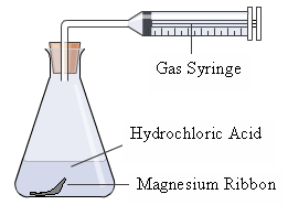 rate of reaction experiment magnesium ribbon and hydrochloric acid