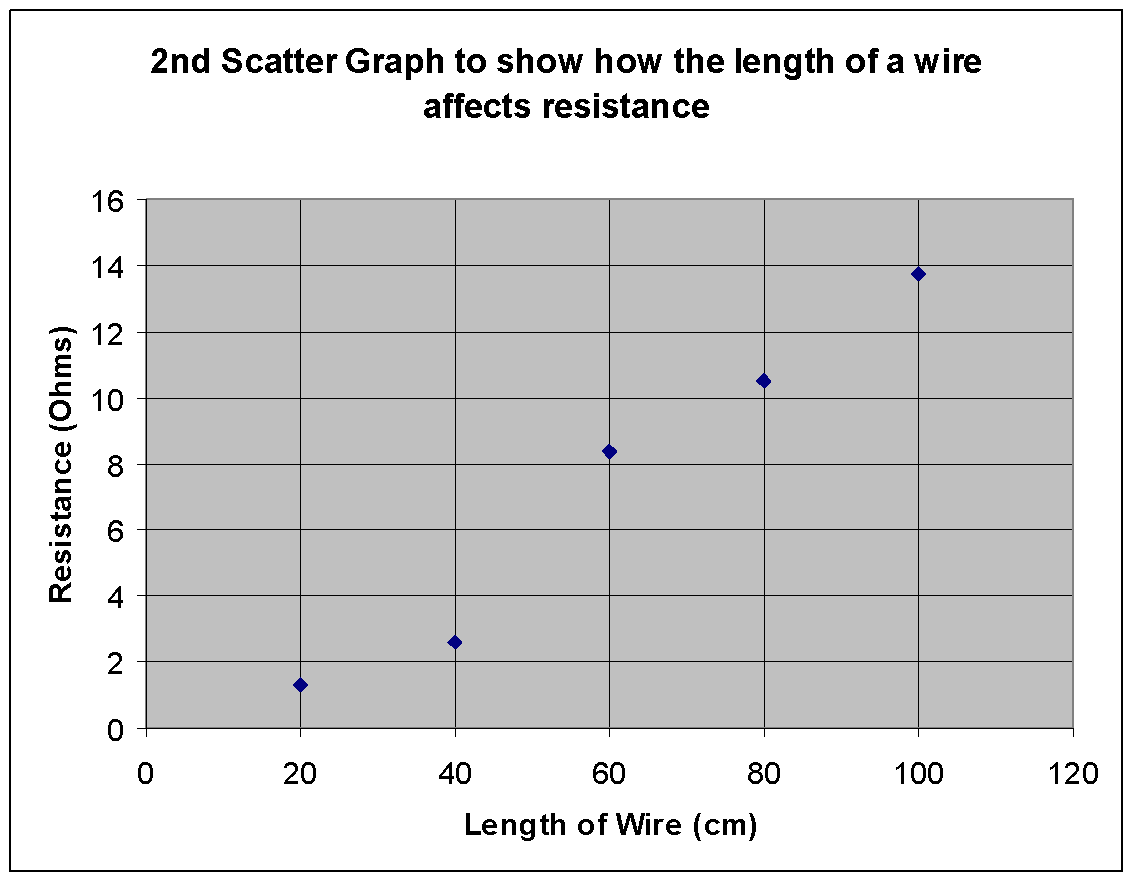 Attractive Uses Of Nicrome Wire Component - Wiring Diagram Ideas ...