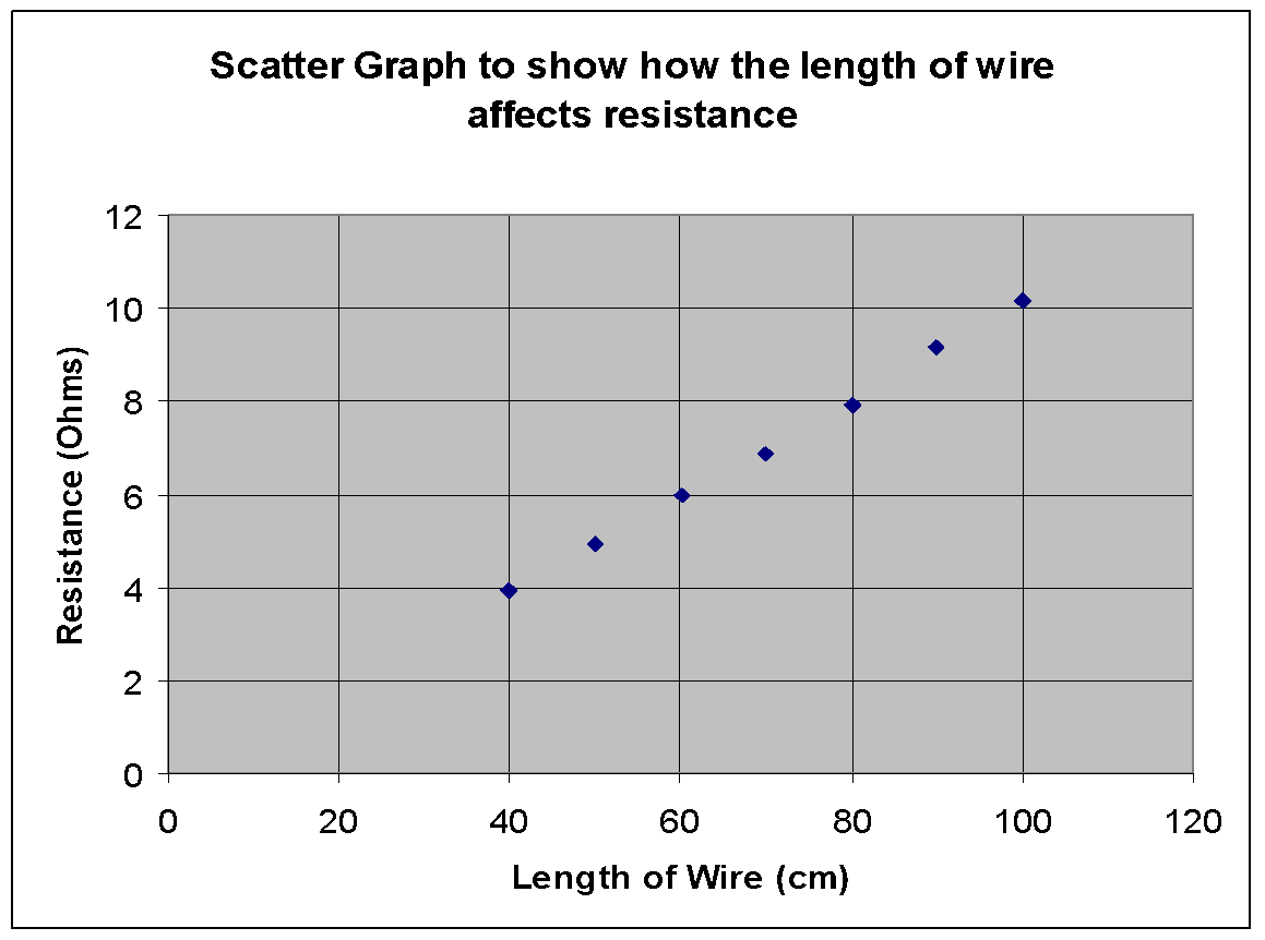 investigation on the resistance of nichrome wire essay Get expert essay editing help  build your thesis statement  wire resistance essay examples 13 total results wire conductivity testing of copper, iron, constantan and nichrome wires  2 pages an investigation of the factors that affect the resistance of a wire 1,134 words 3 pages an experiment to determine wire resistance with.