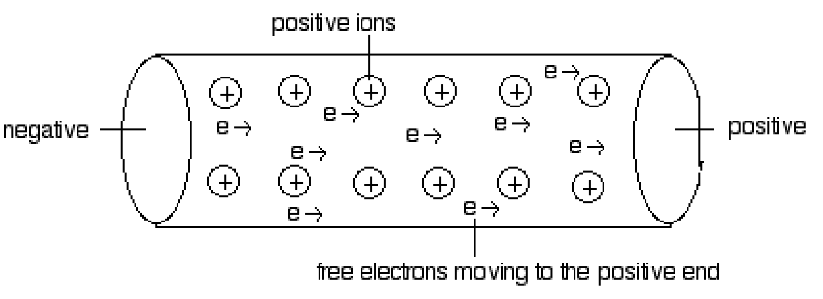 resistance in a wire coursework The resistance in a wire increases as: the length of the wire increases the  thickness of the wire decreases an electric current flows when electrons.