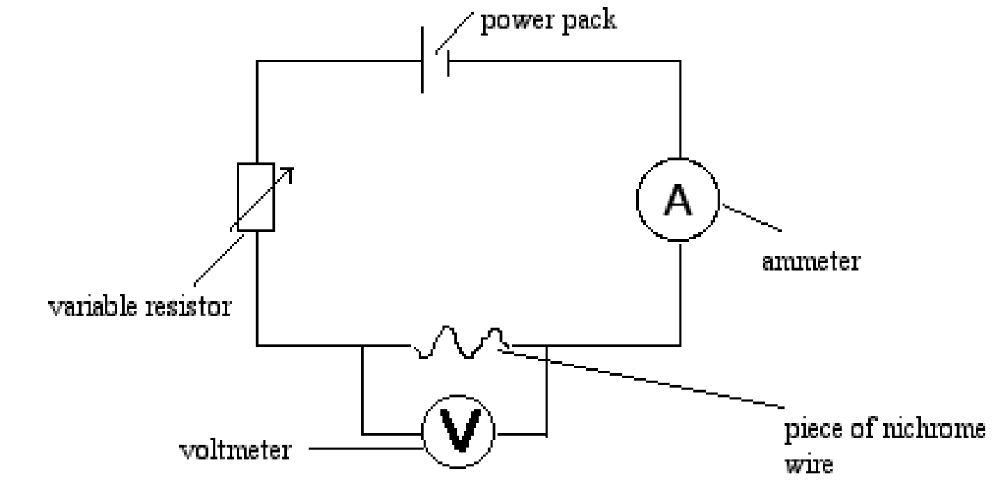 the resistance of the wire will be measured essay Resistance of a wire task to investigate how the resistance of a wire is affected by the length of the wire theory what is resistance resistance is a force which opposes the flow of an electric current around a circuit so that energy is required to push the charged pa.