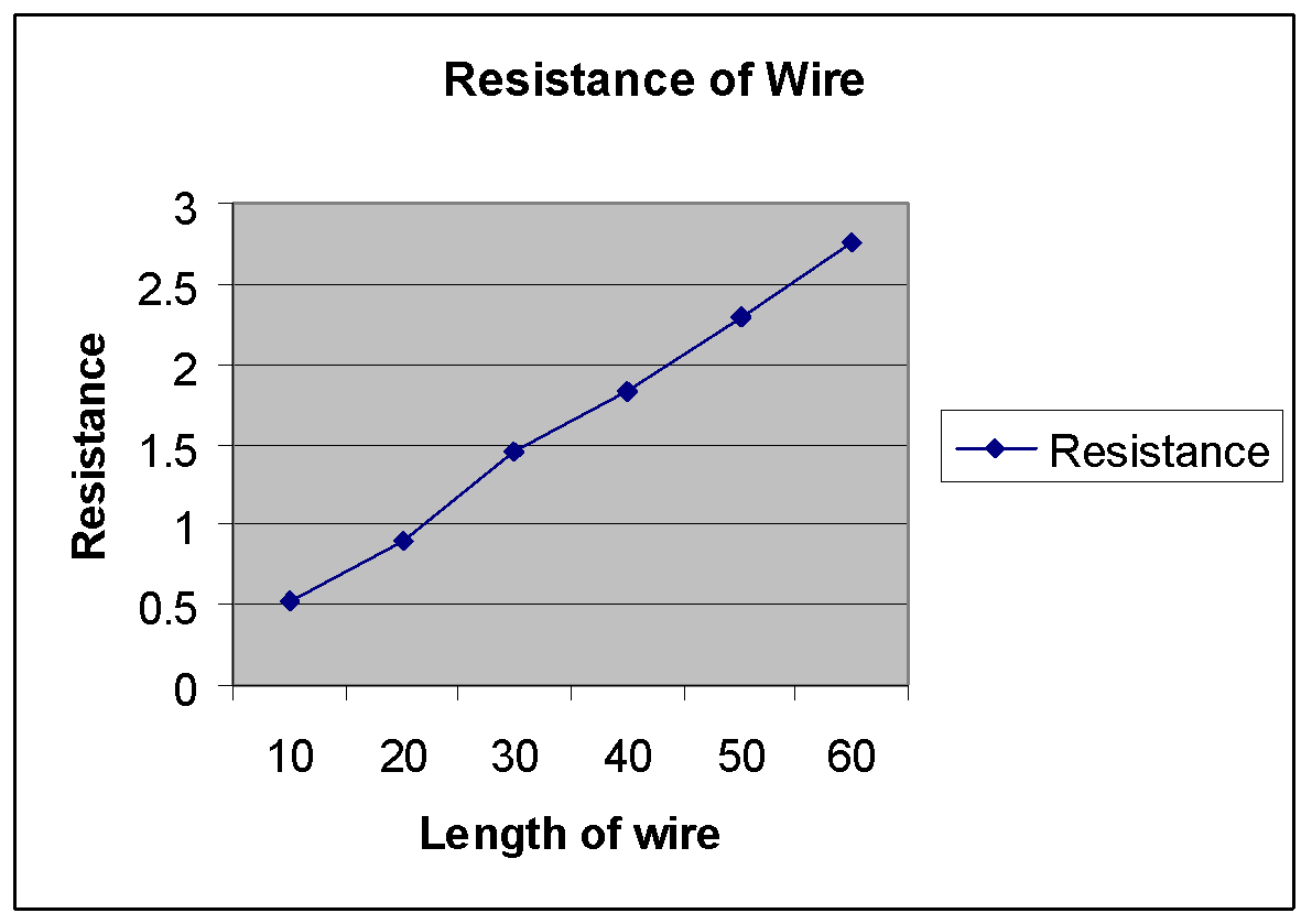 Science resistance of a wire coursework