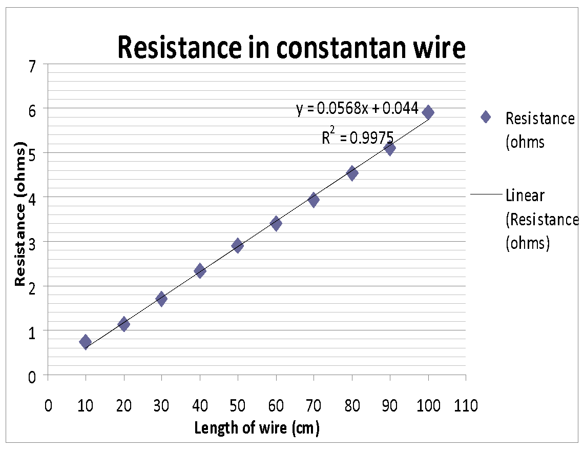 resistance of constantan wire coursework