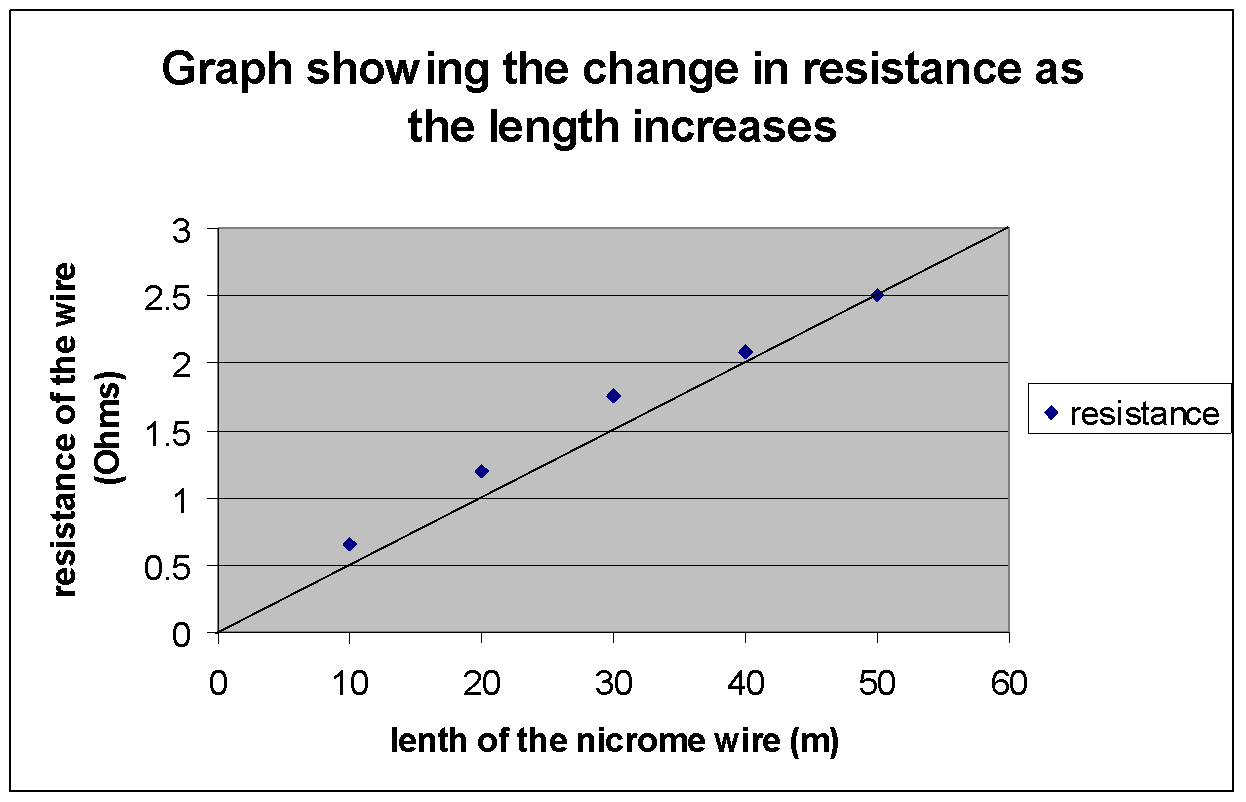 resistance of a wire 5 essay My physics coursework will be based on the conduction of an experiment this experiment is about the resistance of different lengths and the thickness of.