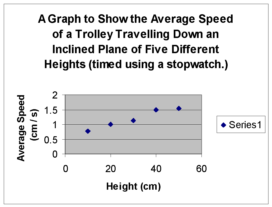 motion down an incline Objective: to investigate through mathematics the force(s) acting on an object sliding or rolling down an incline plane background information: a familiar physics.