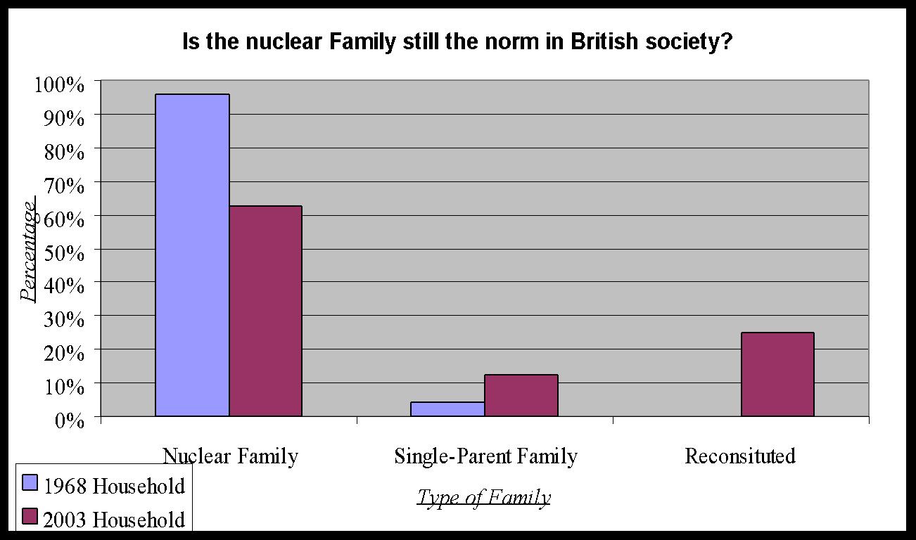 sociology nuclear family essay