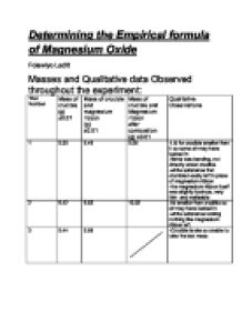 research papers empirical formula magnesium oxide Introduction the empirical formula for magnesium oxide was found in this  tap  water again, then rinsed with de-ionized water, and dried off with a paper towel.