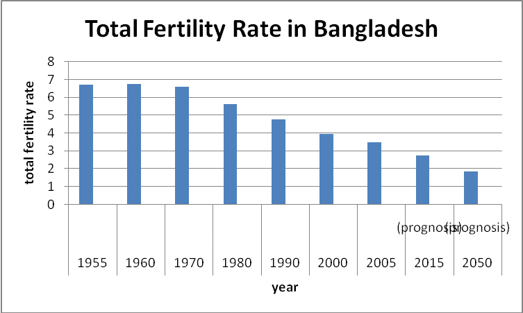 Population problem of bangladesh essay