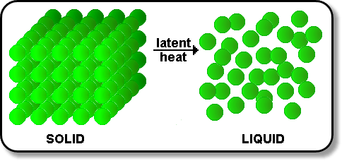 Specific latent heat of fusion of ice - International ...