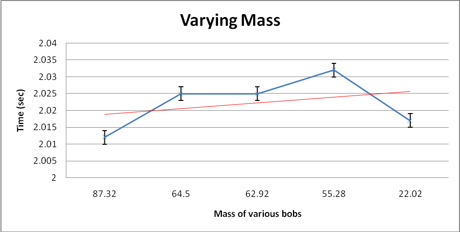 relationship between mass and length of pendulum