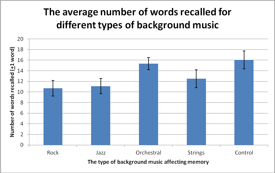 research on how music affects your mood