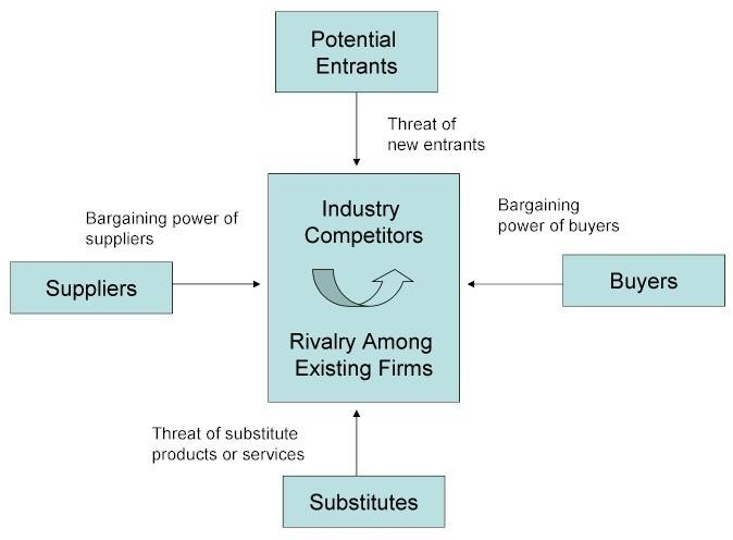 choose airlines industry apply michael porter s five force Michael eugene porter received a bse with high honors in aerospace and   inspired the porter five forces analysis framework for ana- lyzing industries[3]   or supporting industries and firm strategy, structure and ri- valry  a clear  example of this is the air-  applying differentiation strategies may also choose  to apply.