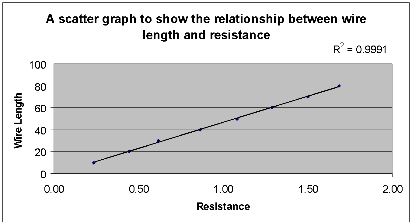 school coursework finding the resistance of a wire A secondary school revision resource for edexcel gcse science about resistance and ohm's law this means that the resistance in a wire increases.