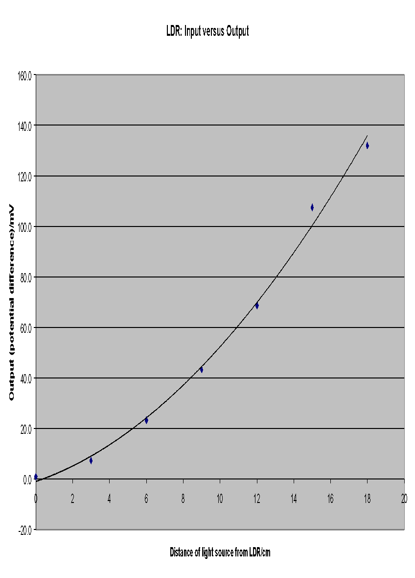 The Relationship Between Input And Output Of An Ldr A Level Light Dependent Resistors Graph 2 Versus Potential Difference