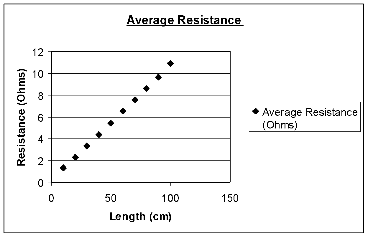 Resistance In A Wire Gcse Science Marked By Teacherscom Resistive Series Parallel Rlc Circuit Graphic Image06